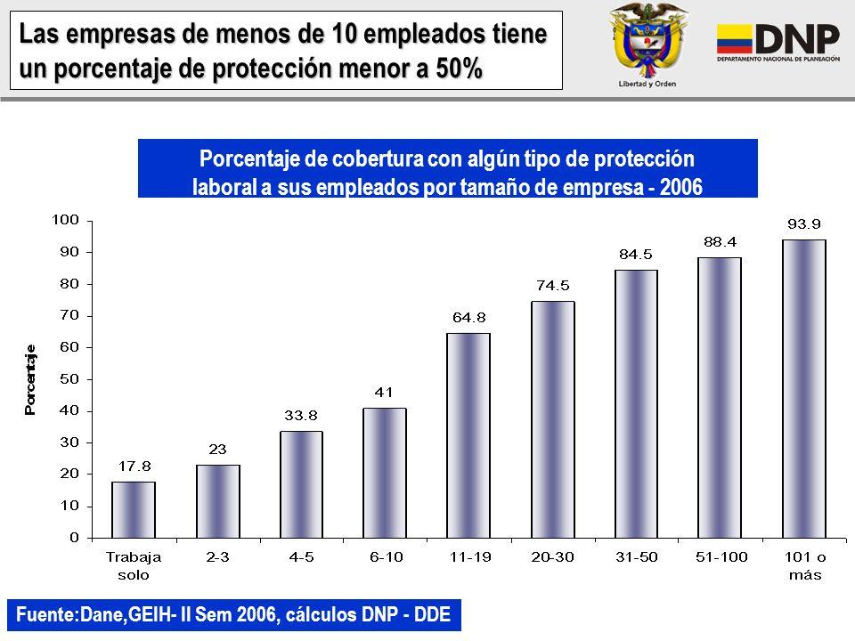 Porcentaje de empresas que tienen o tuvieron registro mercantil y llevan contabilidad o balance - 2004 Fuente: Dane, Encuesta de Microestablecimientos