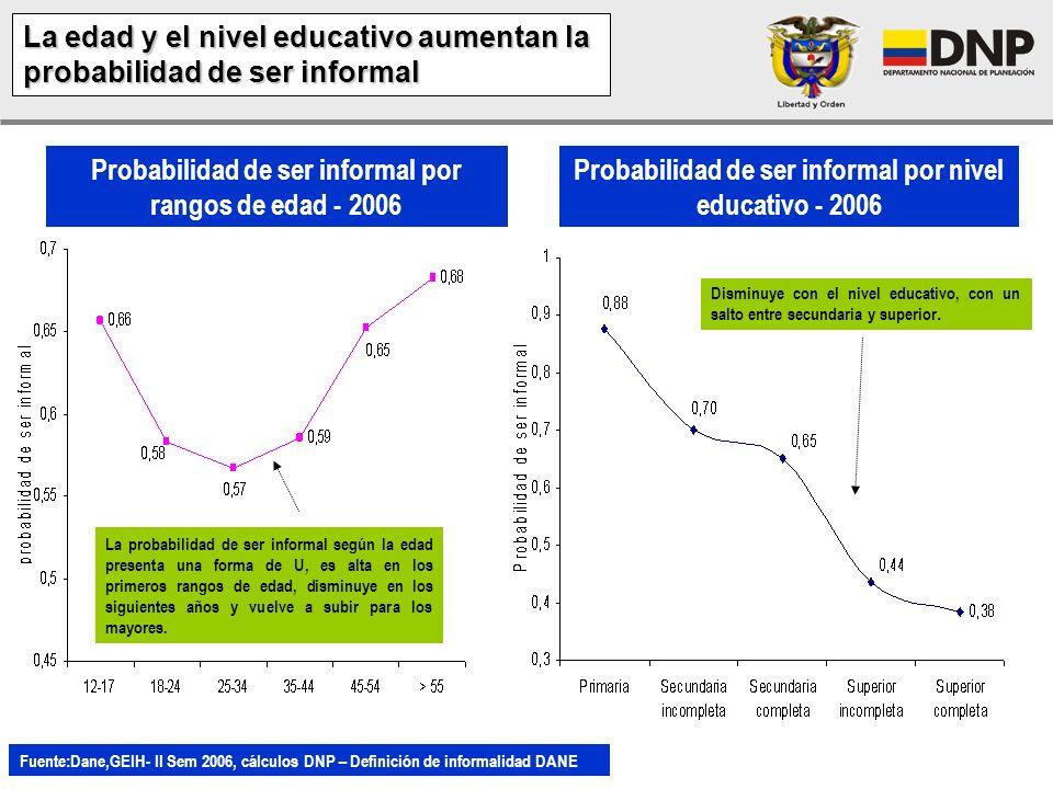 61.2% 38.8% Informalidad laboral según la definición del DANE 23 ciudades (Cabeceras) – 2006 Sin embargo, más del 60% de los colombianos trabaja en la