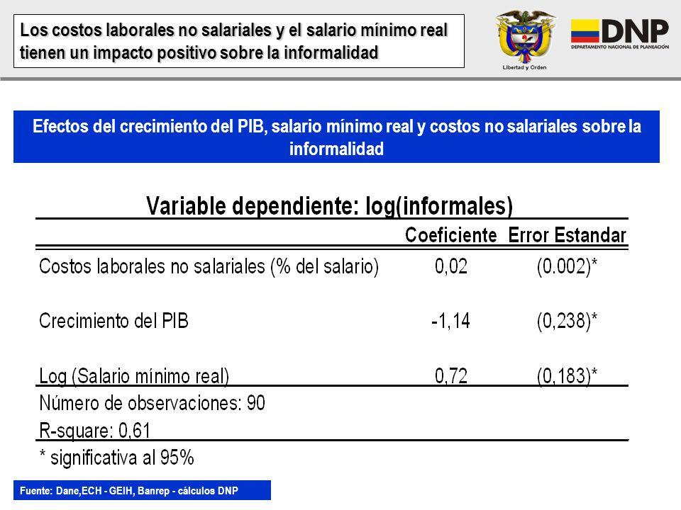 Probabilidad de ser informal por rangos de edad - 2006 Probabilidad de ser informal por nivel educativo - 2006 La probabilidad de ser informal según l