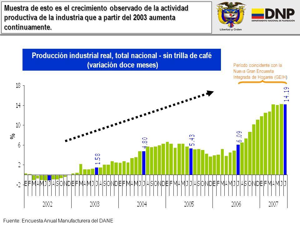 Producción industrial real, total nacional - sin trilla de café (variación doce meses) Fuente: Encuesta Anual Manufacturera del DANE Período coincidente con la Nueva Gran Encuesta Integrada de Hogares (GEIH) Muestra de esto es el crecimiento observado de la actividad productiva de la industria que a partir del 2003 aumenta continuamente.