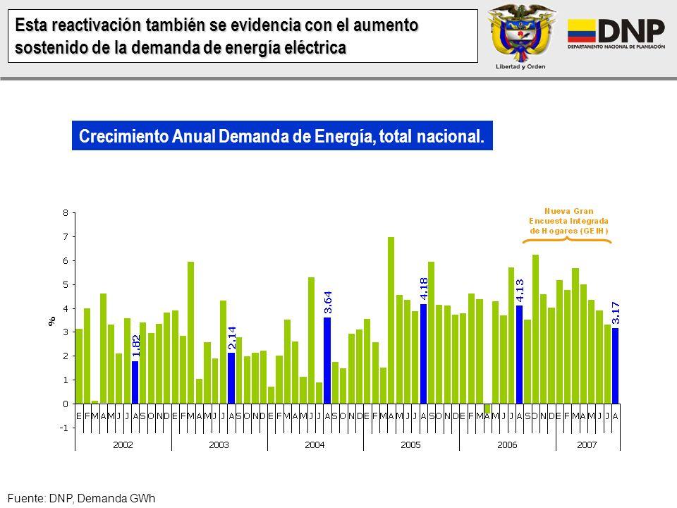 Crecimiento Anual Demanda de Energía, total nacional.