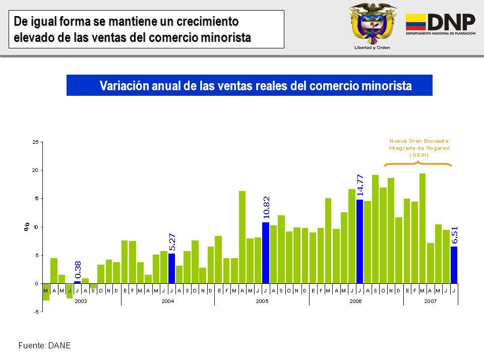 Fuente: DANE De igual forma se mantiene un crecimiento elevado de las ventas del comercio minorista Variación anual de las ventas reales del comercio minorista