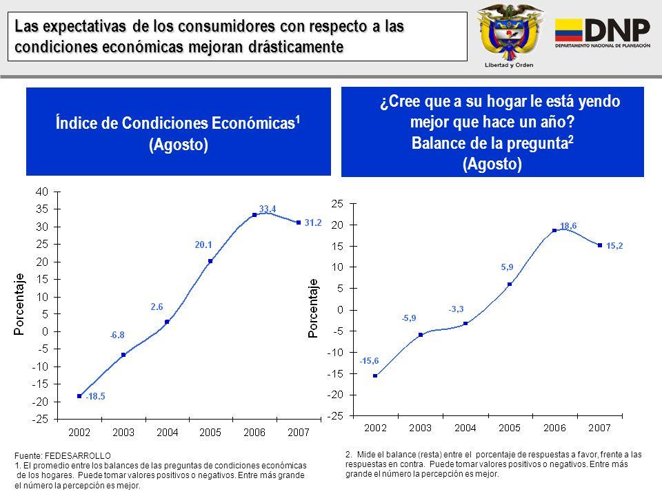 Índice de Condiciones Económicas 1 (Agosto) Fuente: FEDESARROLLO 1.