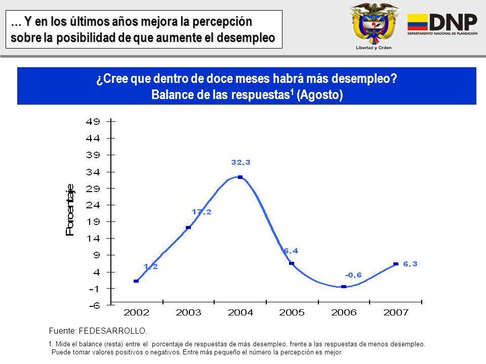 Índice de Condiciones Económicas 1 (Agosto) Fuente: FEDESARROLLO 1. El promedio entre los balances de las preguntas de condiciones económicas de los h