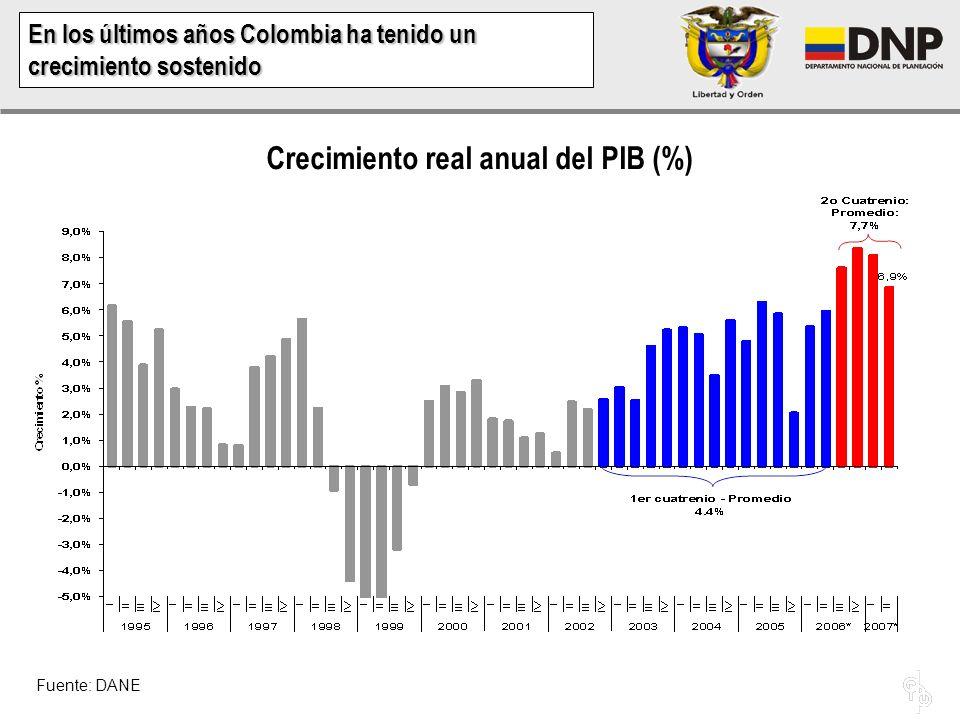 En los últimos años Colombia ha tenido un crecimiento sostenido Crecimiento real anual del PIB (%) Fuente: DANE