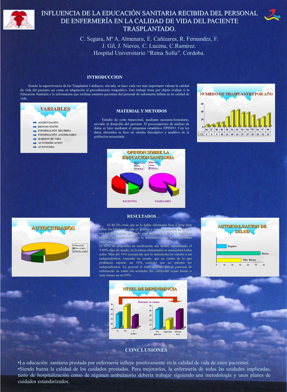 VARIABLES ALIMENTACIÓN REPOSO-SUEÑO INFORMACIÓN RECIBIDA INFORMACIÓN A FAMILIARES HABITOS DE VIDA AUTOMEDICACIÓN AUTONOMÍA OPINION SOBRE LA EDUCACION SANITARIA FAMILIARESPACIENTES AUTOCUIDADOSAUTOCUIDADOS NIVEL DE DEPENDENCIA Teniendo en cuenta Muy Buena Buena Regular AUTOEVALUACION DE SALUD INFLUENCIA DE LA EDUCACIÓN SANITARIA RECIBIDA DEL PERSONAL DE ENFERMERÍA EN LA CALIDAD DE VIDA DEL PACIENTE TRASPLANTADO.