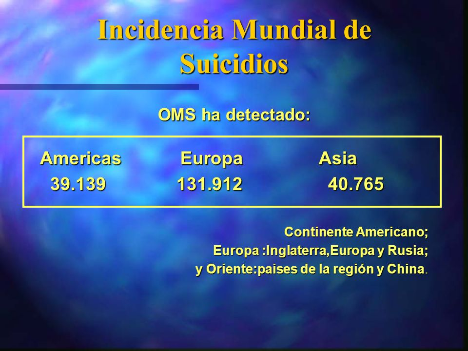 Incidencia Mundial de Suicidios OMS ha detectado: AmericasEuropa Asia 39.139 131.912 40.765 39.139 131.912 40.765 Continente Americano; Europa :Inglat