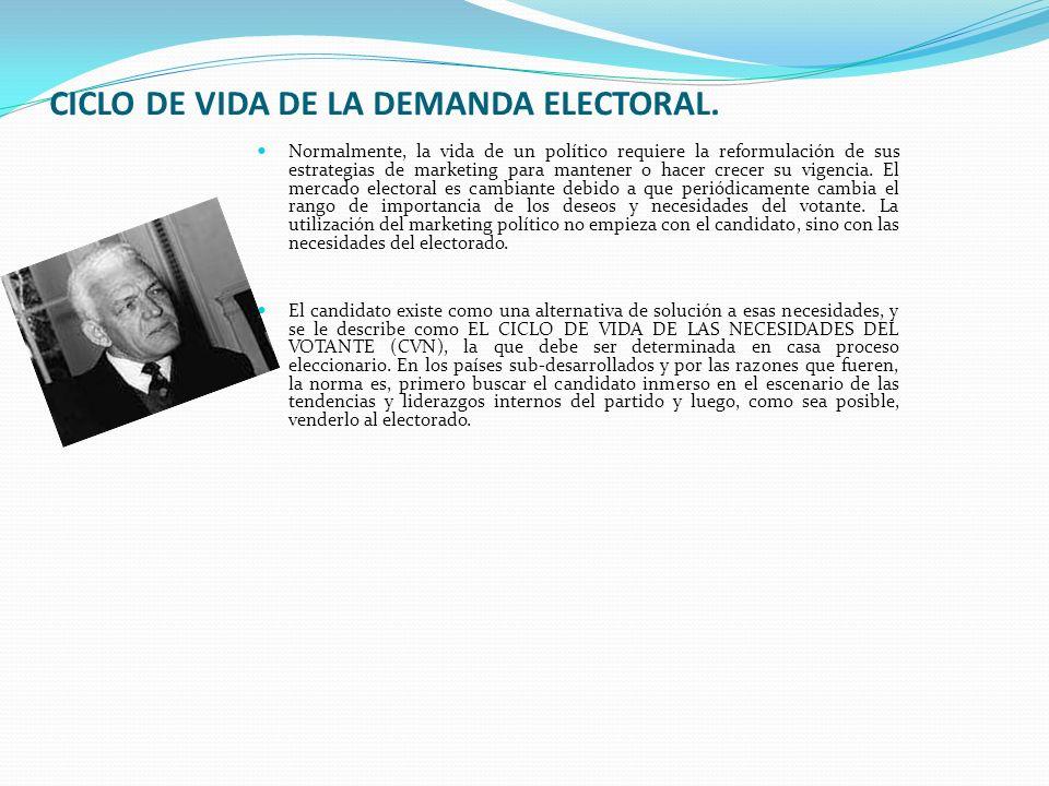 Al ciclo de vida de las necesidades del votante se le presenta el de los candidatos en competencia.