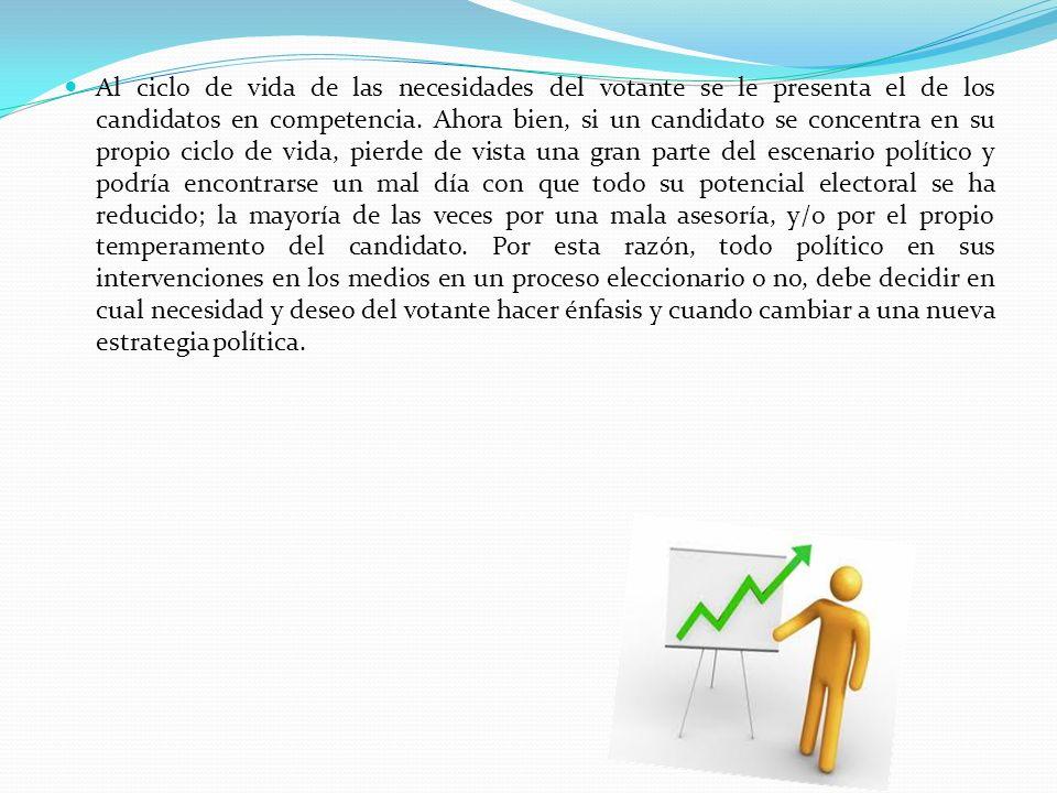 CICLO DE VIDA DEL PRODUCTO POLITICO (CVPP).