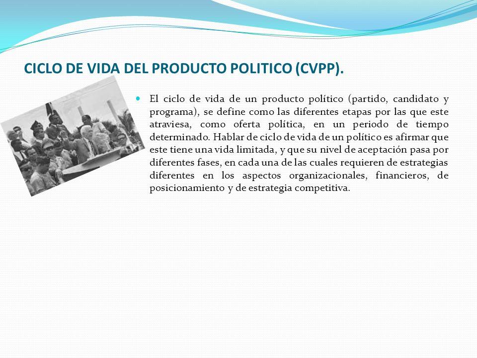 Como en todos los productos; El Ciclo de vida del producto político (CVPP) es: Introducción, Crecimiento, Madurez, Declinación.