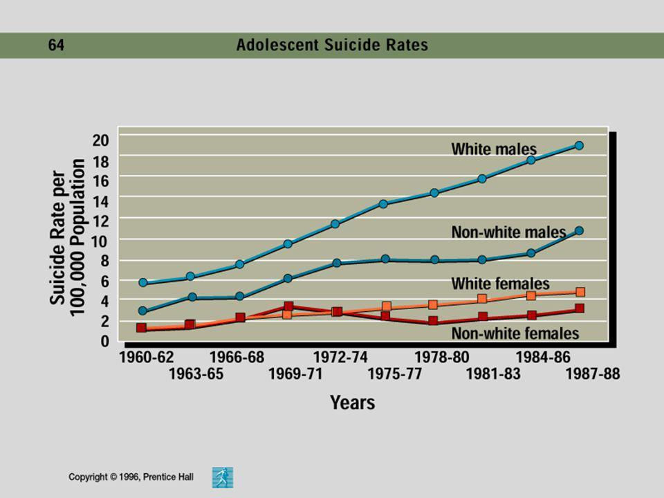Un resultado más dramático de las dificultades psicológicas en la adolescencia: El Suicidio Las estadísticas de suicidio adolescente se han triplicado
