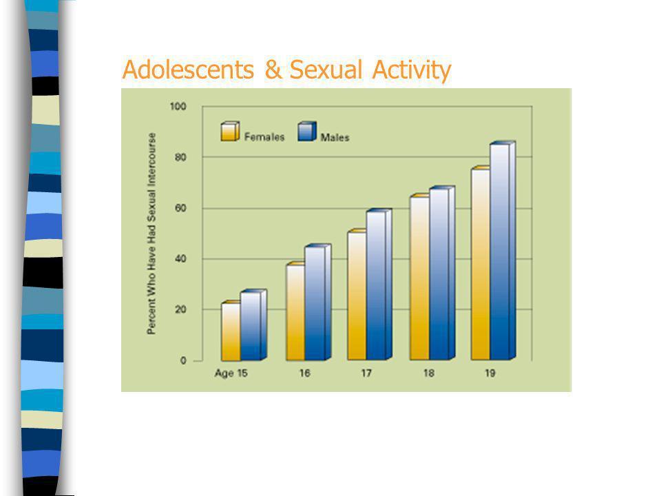 Edades para el sexo… La edad de la primera relación coital se ha ido reduciendo progresivamente en los últimos 30 años. Aprox. 50% de los adolescentes