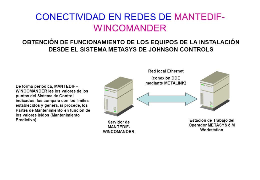 CONECTIVIDAD EN REDES DE MANTEDIF- WINCOMANDER OBTENCIÓN DE FUNCIONAMIENTO DE LOS EQUIPOS DE LA INSTALACIÓN DESDE EL SISTEMA METASYS DE JOHNSON CONTRO