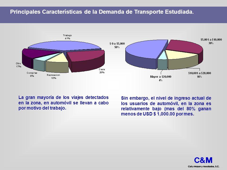 Principales Características de la Demanda de Transporte Estudiada. La gran mayoría de los viajes detectados en la zona, en automóvil se llevan a cabo