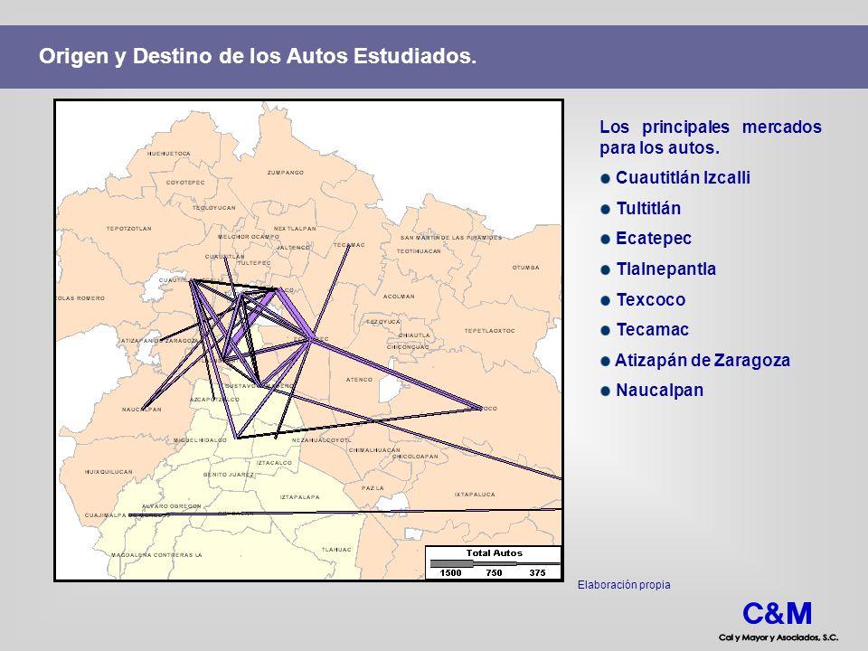 Origen y Destino de los Autos Estudiados. Los principales mercados para los autos. Cuautitlán Izcalli Tultitlán Ecatepec Tlalnepantla Texcoco Tecamac