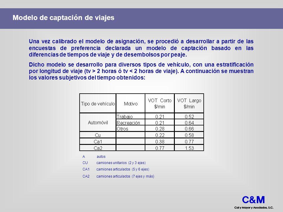 Modelo de captación de viajes A autos CU camiones unitarios (2 y 3 ejes) CA1 camiones articulados (5 y 6 ejes) CA2 camiones articulados (7 ejes y más