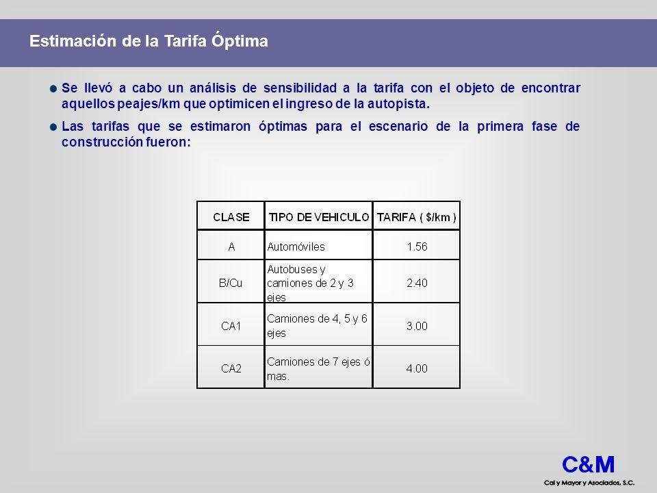 Estimación de la Tarifa Óptima Se llevó a cabo un análisis de sensibilidad a la tarifa con el objeto de encontrar aquellos peajes/km que optimicen el