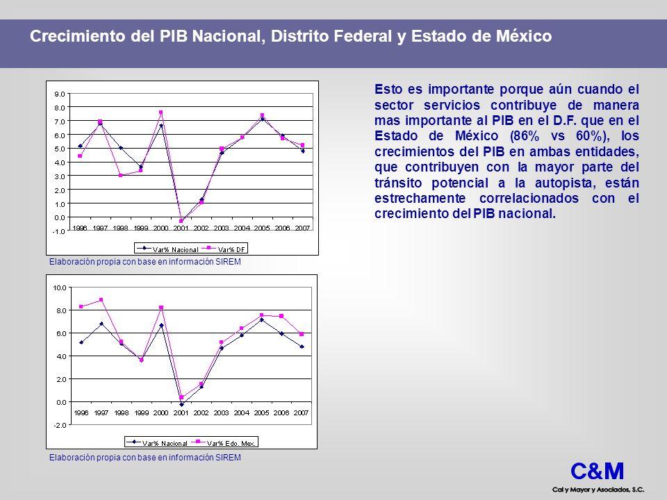 Crecimiento del PIB Nacional, Distrito Federal y Estado de México Elaboración propia con base en información SIREM Esto es importante porque aún cuand