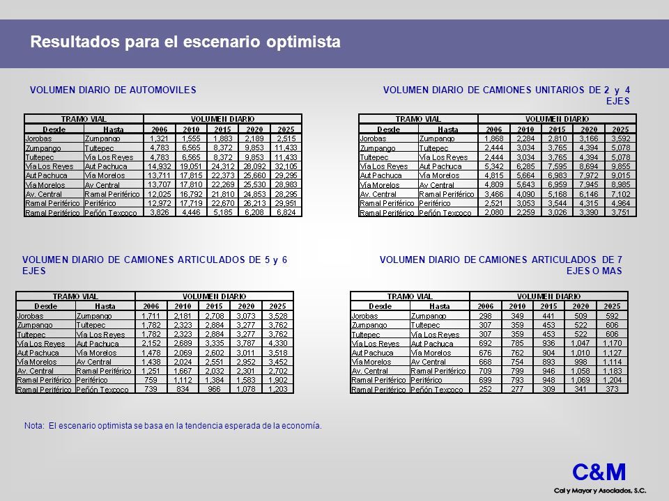 Resultados para el escenario optimista VOLUMEN DIARIO DE AUTOMOVILESVOLUMEN DIARIO DE CAMIONES UNITARIOS DE 2 y 4 EJES VOLUMEN DIARIO DE CAMIONES ARTI
