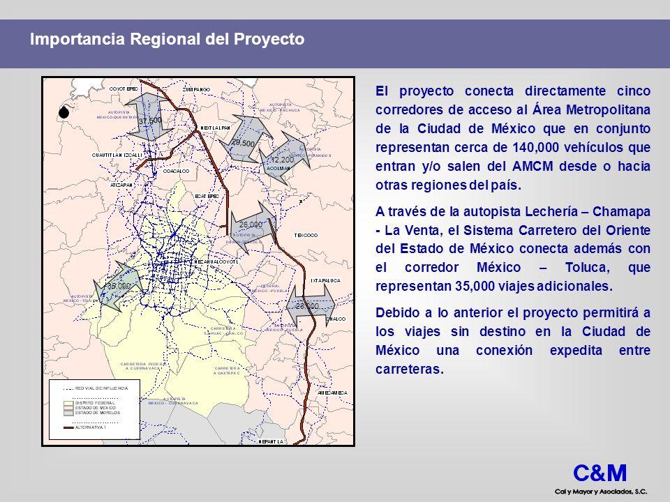 Importancia Metropolitana del Proyecto El Sistema Carretero del Oriente conecta 22 municipios del Estado de México, los cuales contienen el 41% de los habitantes del AMCM.