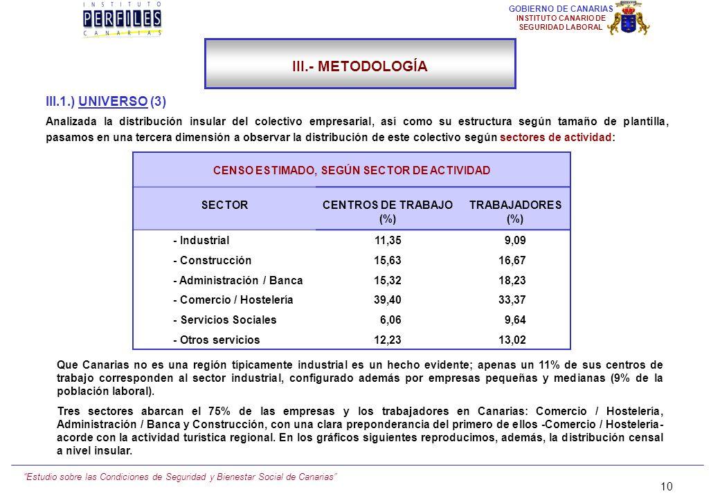 Estudio sobre las Condiciones de Seguridad y Bienestar Social de Canarias 9 GOBIERNO DE CANARIAS INSTITUTO CANARIO DE SEGURIDAD LABORAL (Fuente: Censo