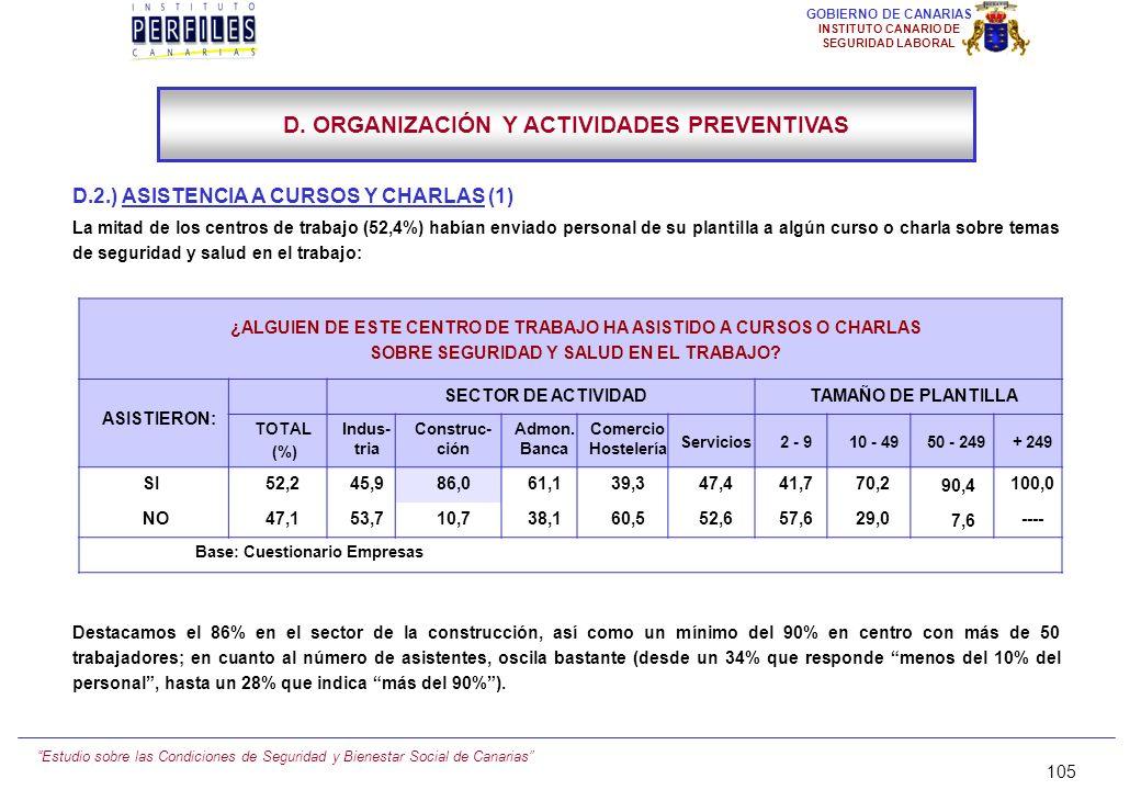 Estudio sobre las Condiciones de Seguridad y Bienestar Social de Canarias 104 GOBIERNO DE CANARIAS INSTITUTO CANARIO DE SEGURIDAD LABORAL D. ORGANIZAC