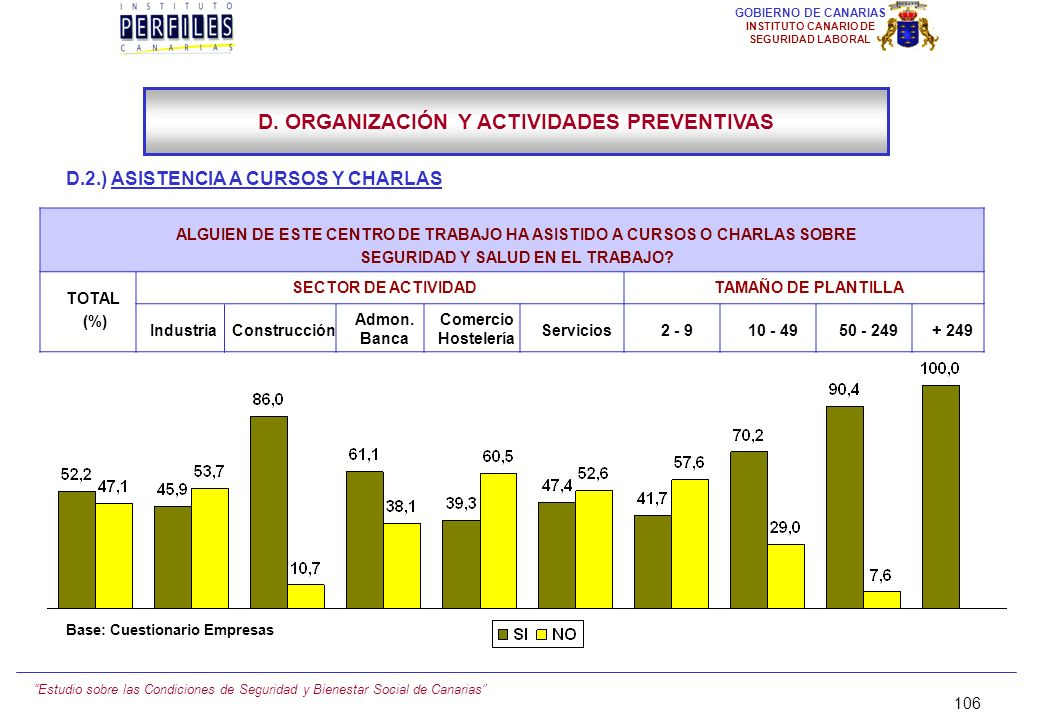 Estudio sobre las Condiciones de Seguridad y Bienestar Social de Canarias 105 GOBIERNO DE CANARIAS INSTITUTO CANARIO DE SEGURIDAD LABORAL D.2.) ASISTE