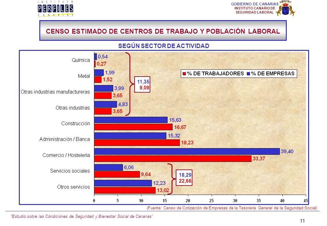 Estudio sobre las Condiciones de Seguridad y Bienestar Social de Canarias 10 GOBIERNO DE CANARIAS INSTITUTO CANARIO DE SEGURIDAD LABORAL III.- METODOL