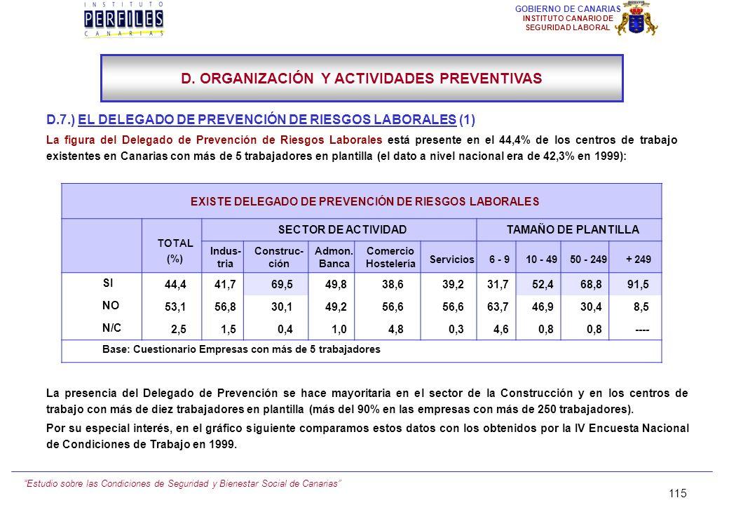 Estudio sobre las Condiciones de Seguridad y Bienestar Social de Canarias 114 GOBIERNO DE CANARIAS INSTITUTO CANARIO DE SEGURIDAD LABORAL D.6.) LA IMP