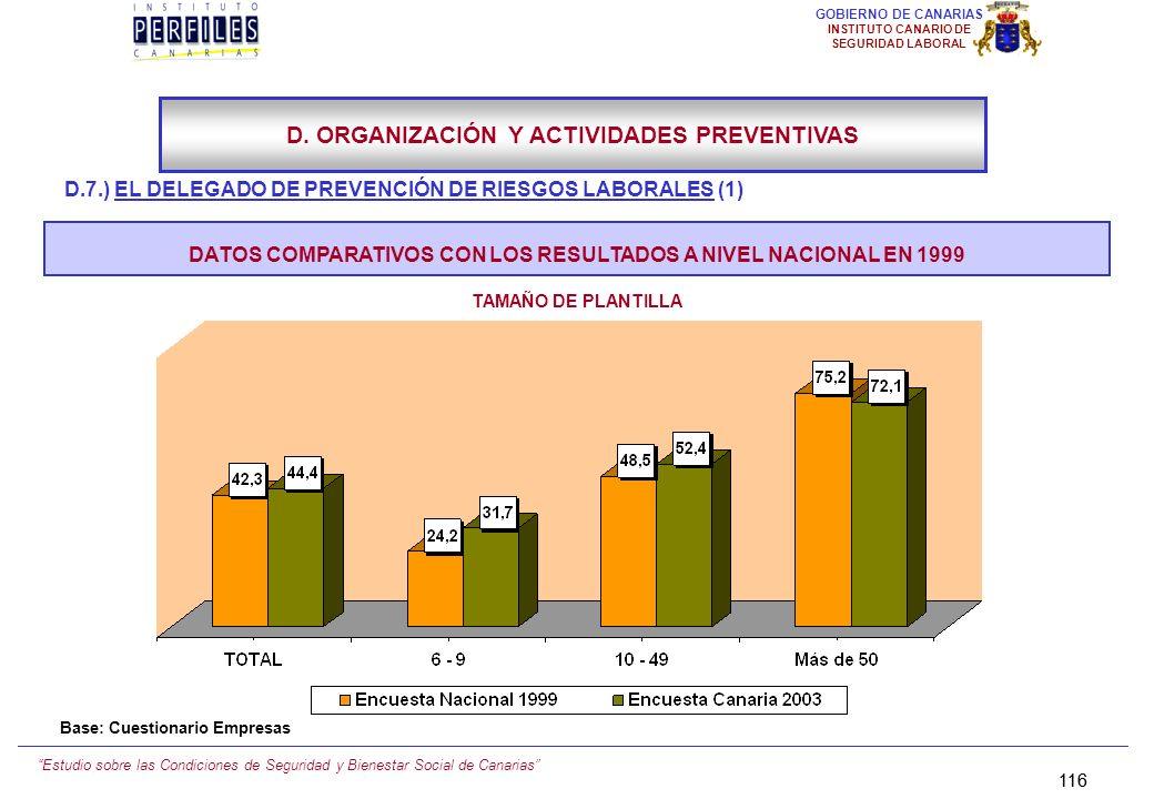Estudio sobre las Condiciones de Seguridad y Bienestar Social de Canarias 115 GOBIERNO DE CANARIAS INSTITUTO CANARIO DE SEGURIDAD LABORAL D.7.) EL DEL