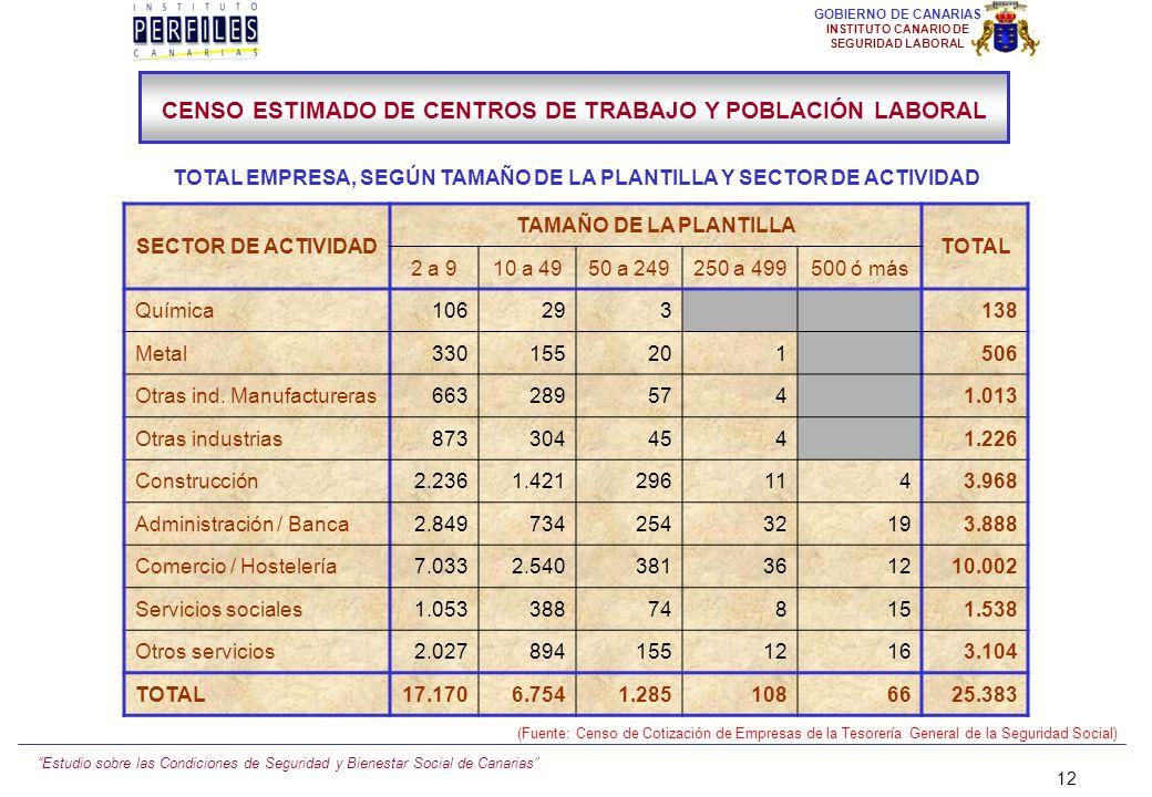 Estudio sobre las Condiciones de Seguridad y Bienestar Social de Canarias 11 GOBIERNO DE CANARIAS INSTITUTO CANARIO DE SEGURIDAD LABORAL 11,35 9,09 18
