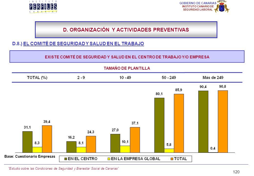 Estudio sobre las Condiciones de Seguridad y Bienestar Social de Canarias 119 GOBIERNO DE CANARIAS INSTITUTO CANARIO DE SEGURIDAD LABORAL D.8.) EL COM