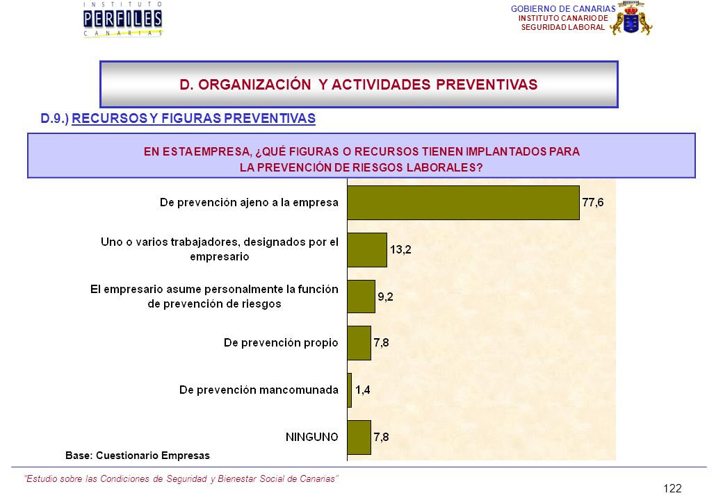 Estudio sobre las Condiciones de Seguridad y Bienestar Social de Canarias 121 GOBIERNO DE CANARIAS INSTITUTO CANARIO DE SEGURIDAD LABORAL D.9.) RECURS