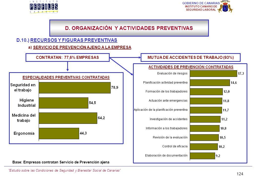 Estudio sobre las Condiciones de Seguridad y Bienestar Social de Canarias 123 GOBIERNO DE CANARIAS INSTITUTO CANARIO DE SEGURIDAD LABORAL D.10.) RECUR
