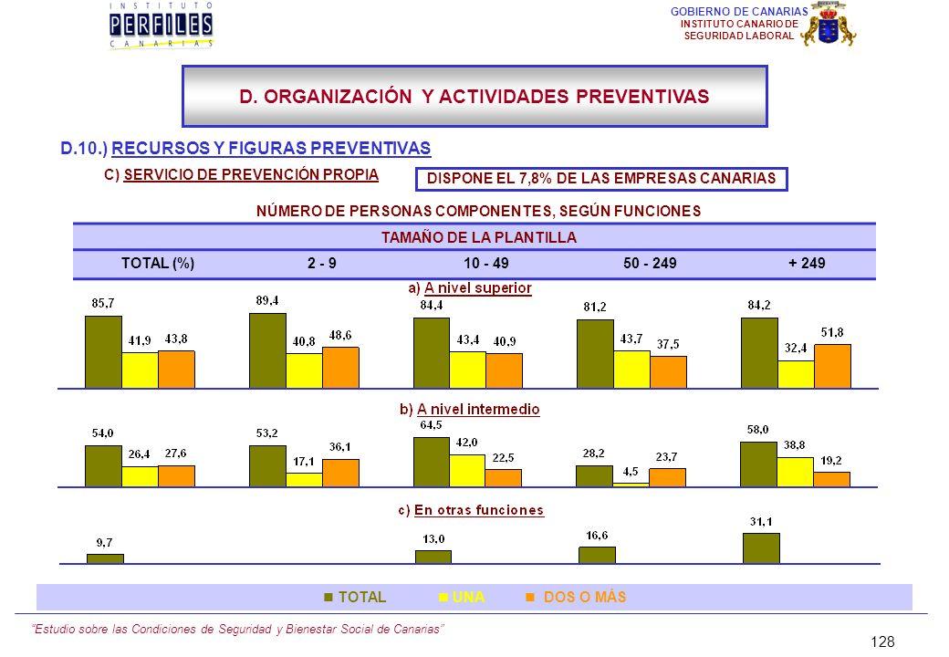 Estudio sobre las Condiciones de Seguridad y Bienestar Social de Canarias 127 GOBIERNO DE CANARIAS INSTITUTO CANARIO DE SEGURIDAD LABORAL D.10.) RECUR