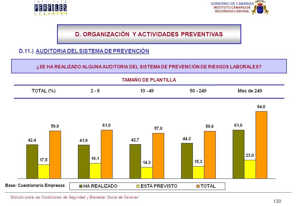 Estudio sobre las Condiciones de Seguridad y Bienestar Social de Canarias 129 GOBIERNO DE CANARIAS INSTITUTO CANARIO DE SEGURIDAD LABORAL D.11.) AUDIT