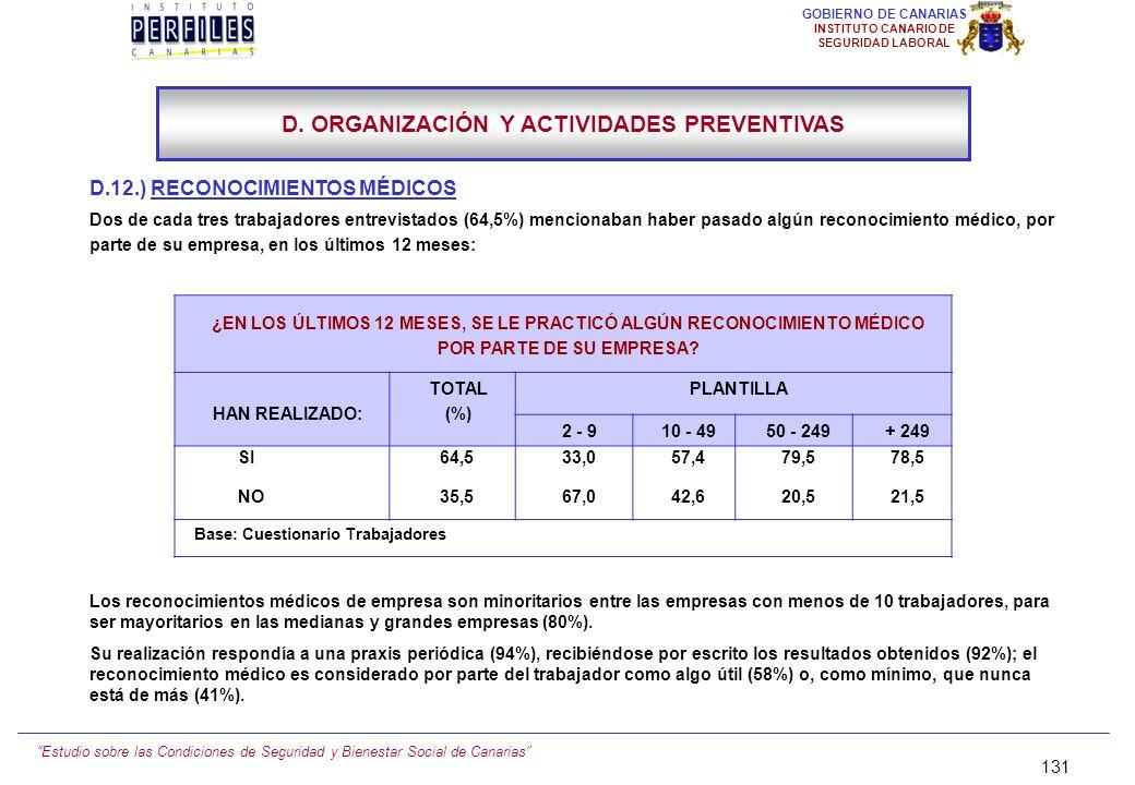 Estudio sobre las Condiciones de Seguridad y Bienestar Social de Canarias 130 GOBIERNO DE CANARIAS INSTITUTO CANARIO DE SEGURIDAD LABORAL D.11.) AUDIT