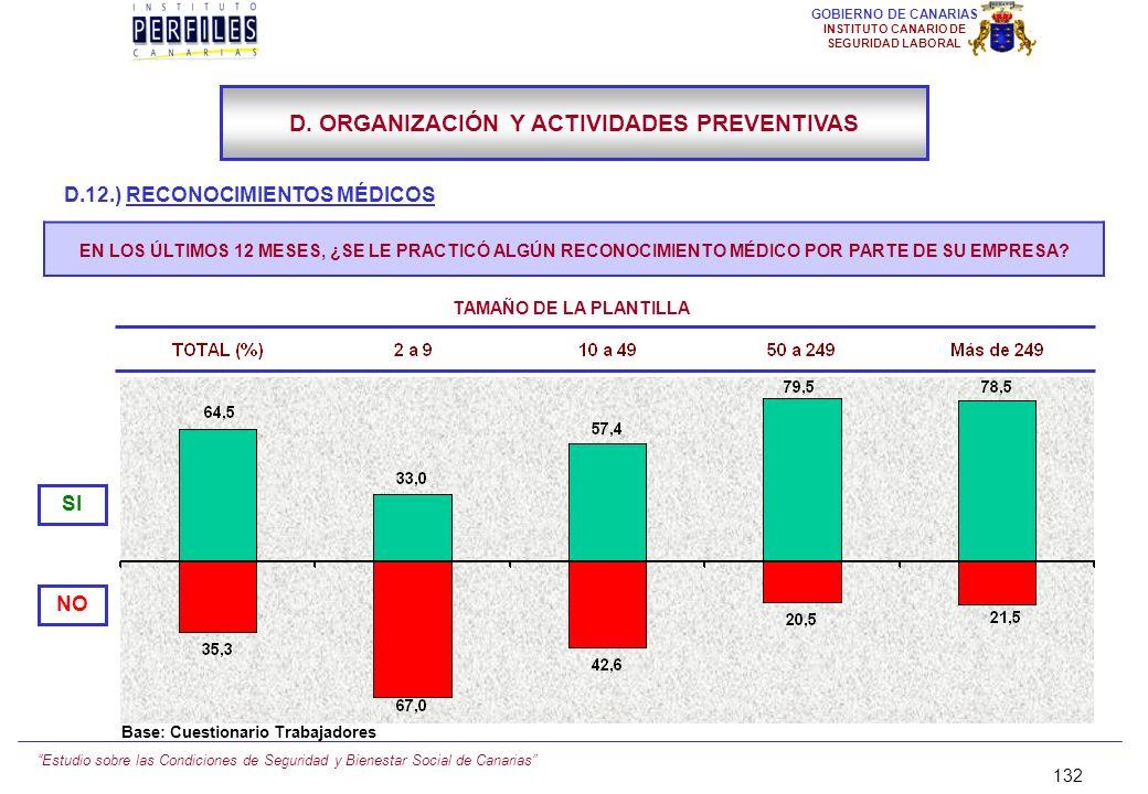 Estudio sobre las Condiciones de Seguridad y Bienestar Social de Canarias 131 GOBIERNO DE CANARIAS INSTITUTO CANARIO DE SEGURIDAD LABORAL D.12.) RECON