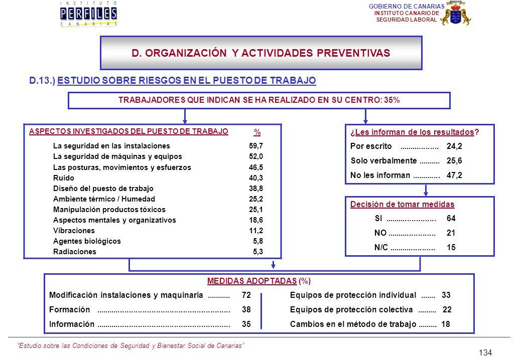 Estudio sobre las Condiciones de Seguridad y Bienestar Social de Canarias 133 GOBIERNO DE CANARIAS INSTITUTO CANARIO DE SEGURIDAD LABORAL D.13.) ESTUD