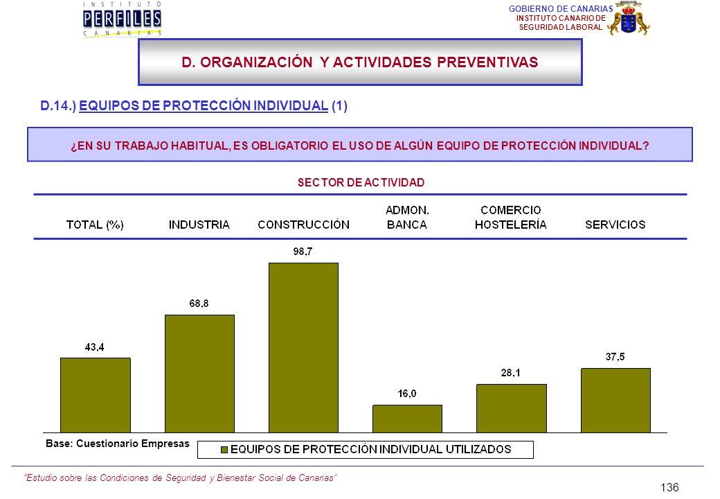 Estudio sobre las Condiciones de Seguridad y Bienestar Social de Canarias 135 GOBIERNO DE CANARIAS INSTITUTO CANARIO DE SEGURIDAD LABORAL D.14.) EQUIP
