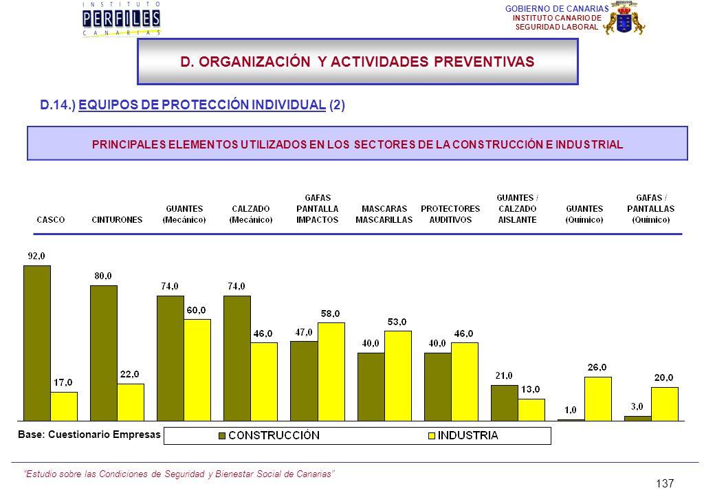 Estudio sobre las Condiciones de Seguridad y Bienestar Social de Canarias 136 GOBIERNO DE CANARIAS INSTITUTO CANARIO DE SEGURIDAD LABORAL D.14.) EQUIP