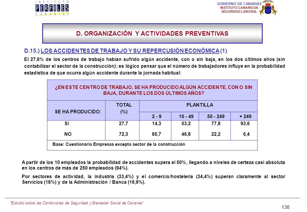 Estudio sobre las Condiciones de Seguridad y Bienestar Social de Canarias 137 GOBIERNO DE CANARIAS INSTITUTO CANARIO DE SEGURIDAD LABORAL D.14.) EQUIP