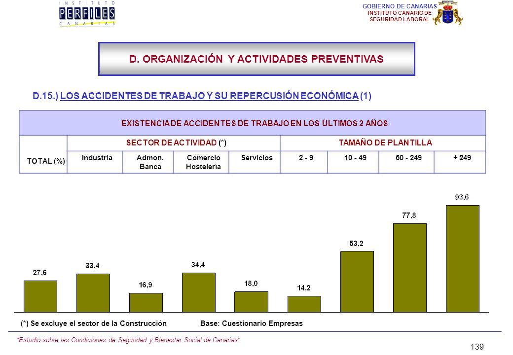 Estudio sobre las Condiciones de Seguridad y Bienestar Social de Canarias 138 GOBIERNO DE CANARIAS INSTITUTO CANARIO DE SEGURIDAD LABORAL D.15.) LOS A
