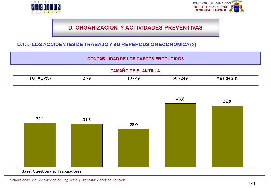 Estudio sobre las Condiciones de Seguridad y Bienestar Social de Canarias 140 GOBIERNO DE CANARIAS INSTITUTO CANARIO DE SEGURIDAD LABORAL D.15.) LOS A