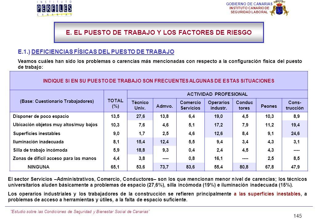 Estudio sobre las Condiciones de Seguridad y Bienestar Social de Canarias 144 GOBIERNO DE CANARIAS INSTITUTO CANARIO DE SEGURIDAD LABORAL IV. PRINCIPA