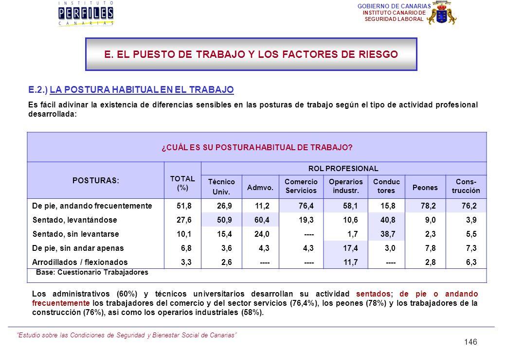 Estudio sobre las Condiciones de Seguridad y Bienestar Social de Canarias 145 GOBIERNO DE CANARIAS INSTITUTO CANARIO DE SEGURIDAD LABORAL E.1.) DEFICI