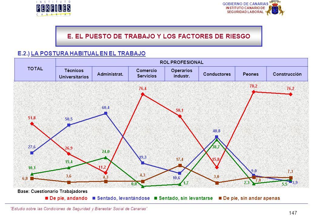 Estudio sobre las Condiciones de Seguridad y Bienestar Social de Canarias 146 GOBIERNO DE CANARIAS INSTITUTO CANARIO DE SEGURIDAD LABORAL E.2.) LA POS