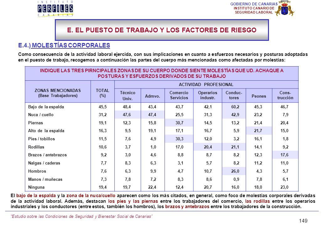 Estudio sobre las Condiciones de Seguridad y Bienestar Social de Canarias 148 GOBIERNO DE CANARIAS INSTITUTO CANARIO DE SEGURIDAD LABORAL E.3.) EL ESF