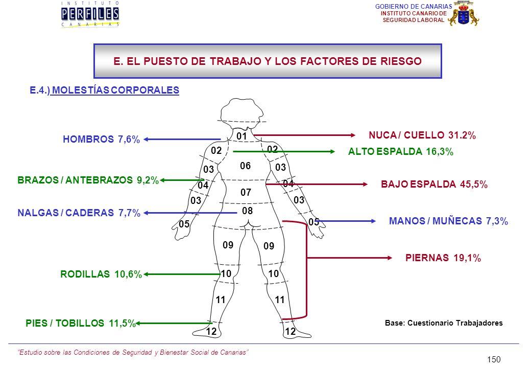 Estudio sobre las Condiciones de Seguridad y Bienestar Social de Canarias 149 GOBIERNO DE CANARIAS INSTITUTO CANARIO DE SEGURIDAD LABORAL E.4.) MOLEST