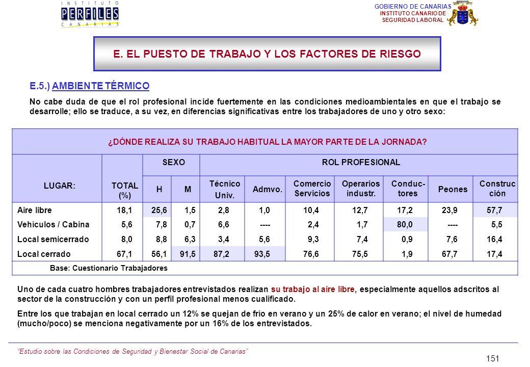 Estudio sobre las Condiciones de Seguridad y Bienestar Social de Canarias 150 GOBIERNO DE CANARIAS INSTITUTO CANARIO DE SEGURIDAD LABORAL E.4.) MOLEST